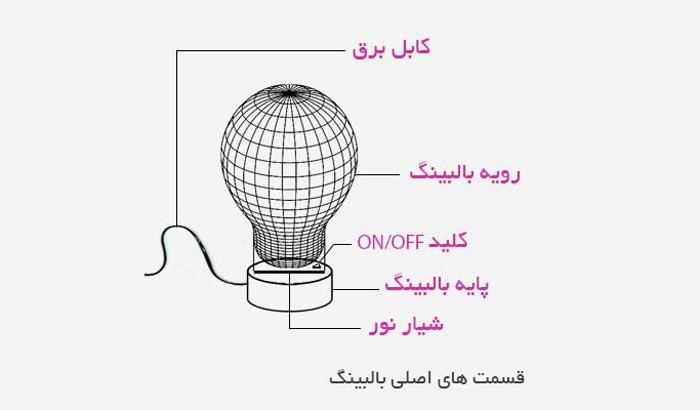 قسمت های مختلف چراغ بالبینگ