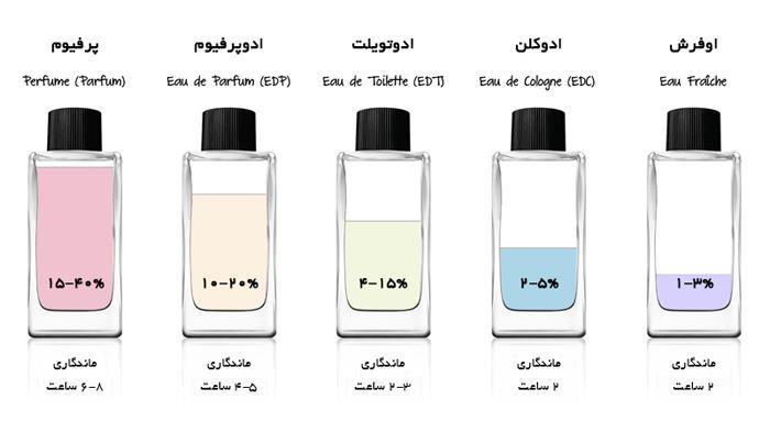 فرق بین انواع عطر و ادکلن
